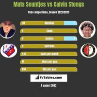 Mats Seuntjes vs Calvin Stengs h2h player stats