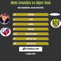 Mats Seuntjes vs Alper Onal h2h player stats