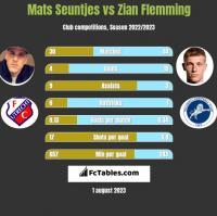 Mats Seuntjes vs Zian Flemming h2h player stats