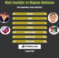 Mats Seuntjes vs Magnus Mattsson h2h player stats
