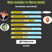 Mats Seuntjes vs Myron Boadu h2h player stats