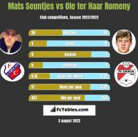 Mats Seuntjes vs Ole ter Haar Romeny h2h player stats