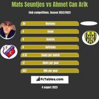 Mats Seuntjes vs Ahmet Can Arik h2h player stats
