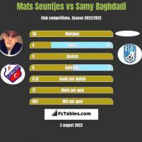 Mats Seuntjes vs Samy Baghdadi h2h player stats