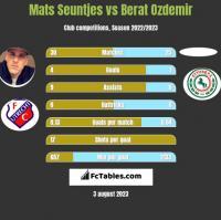 Mats Seuntjes vs Berat Ozdemir h2h player stats