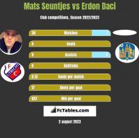 Mats Seuntjes vs Erdon Daci h2h player stats