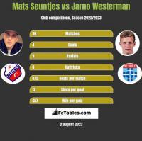 Mats Seuntjes vs Jarno Westerman h2h player stats