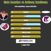 Mats Seuntjes vs Anthony Uzodimma h2h player stats