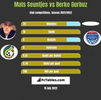 Mats Seuntjes vs Berke Gurbuz h2h player stats