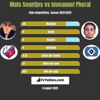 Mats Seuntjes vs Immanuel Pherai h2h player stats