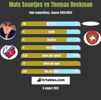 Mats Seuntjes vs Thomas Beekman h2h player stats