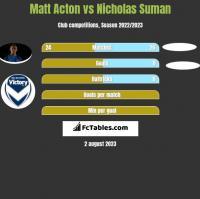 Matt Acton vs Nicholas Suman h2h player stats