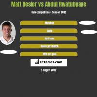 Matt Besler vs Abdul Rwatubyaye h2h player stats