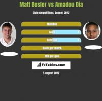 Matt Besler vs Amadou Dia h2h player stats