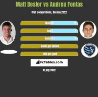 Matt Besler vs Andreu Fontas h2h player stats