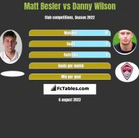Matt Besler vs Danny Wilson h2h player stats