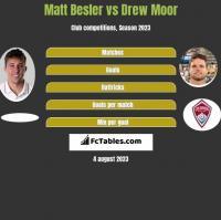 Matt Besler vs Drew Moor h2h player stats