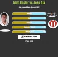 Matt Besler vs Jose Aja h2h player stats