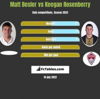 Matt Besler vs Keegan Rosenberry h2h player stats