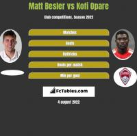Matt Besler vs Kofi Opare h2h player stats