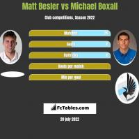Matt Besler vs Michael Boxall h2h player stats