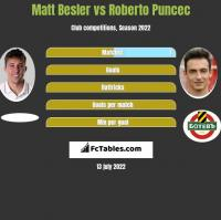 Matt Besler vs Roberto Puncec h2h player stats