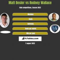 Matt Besler vs Rodney Wallace h2h player stats