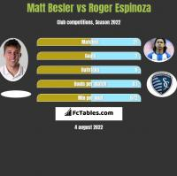 Matt Besler vs Roger Espinoza h2h player stats
