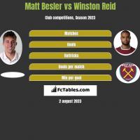 Matt Besler vs Winston Reid h2h player stats