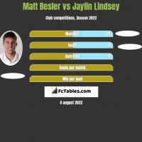 Matt Besler vs Jaylin Lindsey h2h player stats