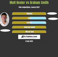 Matt Besler vs Graham Smith h2h player stats