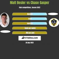 Matt Besler vs Chase Gasper h2h player stats