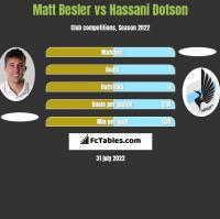 Matt Besler vs Hassani Dotson h2h player stats