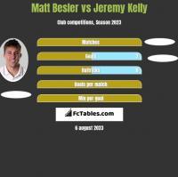 Matt Besler vs Jeremy Kelly h2h player stats
