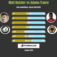 Matt Butcher vs Adama Traore h2h player stats