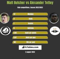 Matt Butcher vs Alexander Tettey h2h player stats