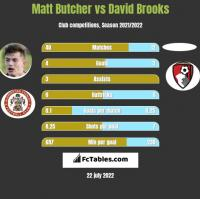 Matt Butcher vs David Brooks h2h player stats
