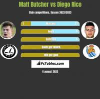Matt Butcher vs Diego Rico h2h player stats