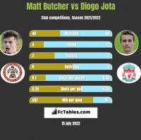 Matt Butcher vs Diogo Jota h2h player stats