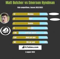 Matt Butcher vs Emerson Hyndman h2h player stats