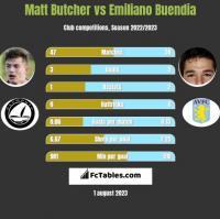 Matt Butcher vs Emiliano Buendia h2h player stats