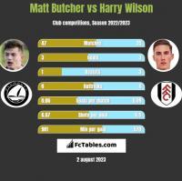 Matt Butcher vs Harry Wilson h2h player stats
