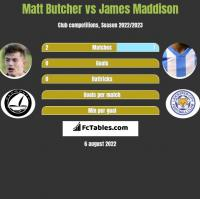 Matt Butcher vs James Maddison h2h player stats