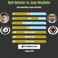 Matt Butcher vs Joao Moutinho h2h player stats