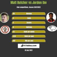 Matt Butcher vs Jordon Ibe h2h player stats