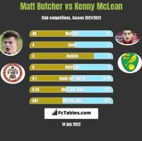 Matt Butcher vs Kenny McLean h2h player stats