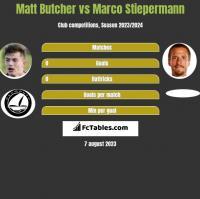 Matt Butcher vs Marco Stiepermann h2h player stats