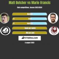 Matt Butcher vs Mario Vrancic h2h player stats