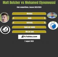 Matt Butcher vs Mohamed Elyounoussi h2h player stats