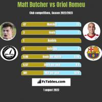 Matt Butcher vs Oriol Romeu h2h player stats
